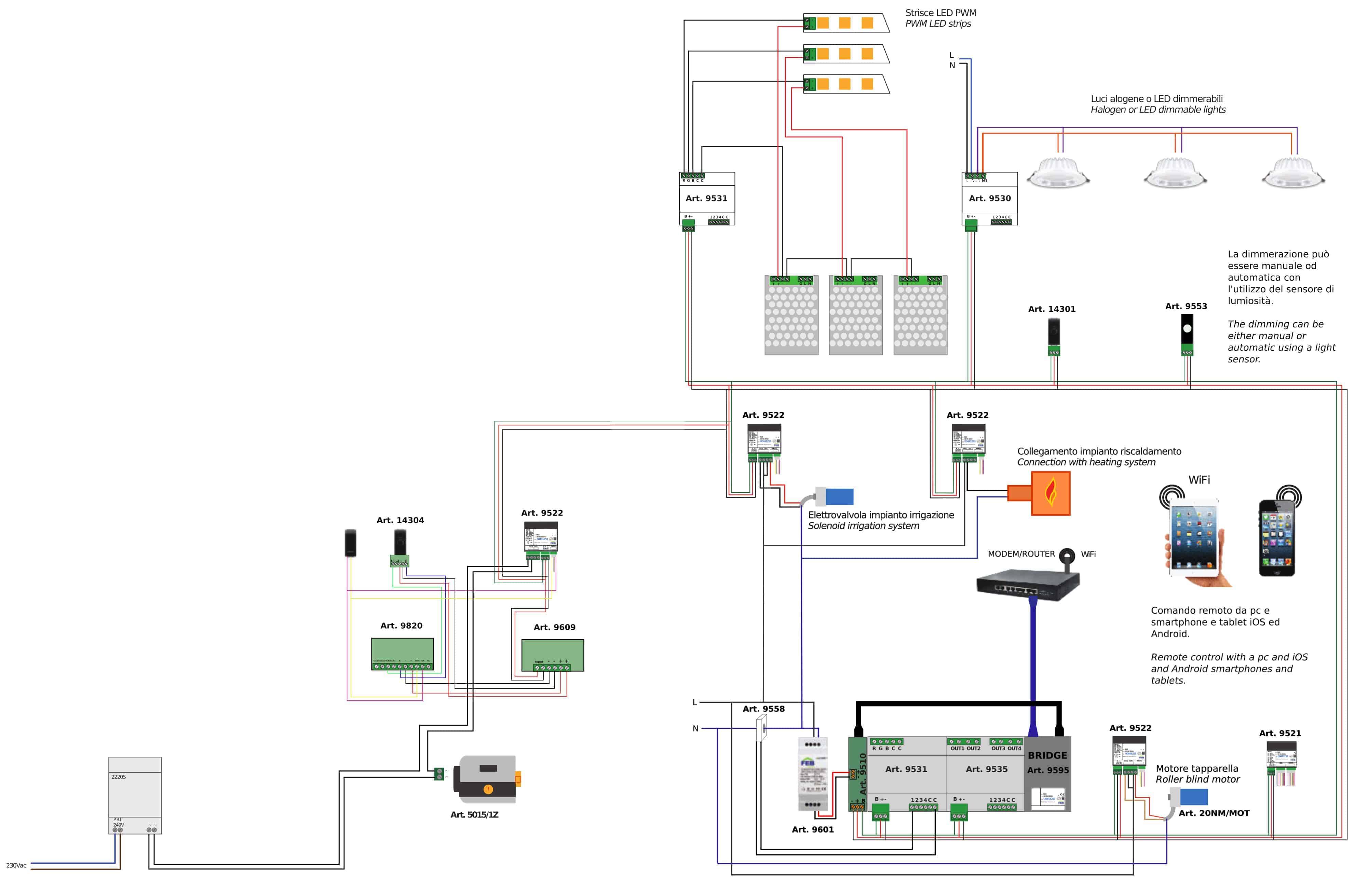 Esempio impianto domotico completo feb home feb elettrica for Impianto domotico